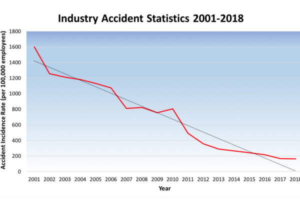 Accident rates among electrical contractors fall 90%